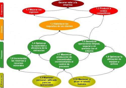Dirección Estratégica con BSC